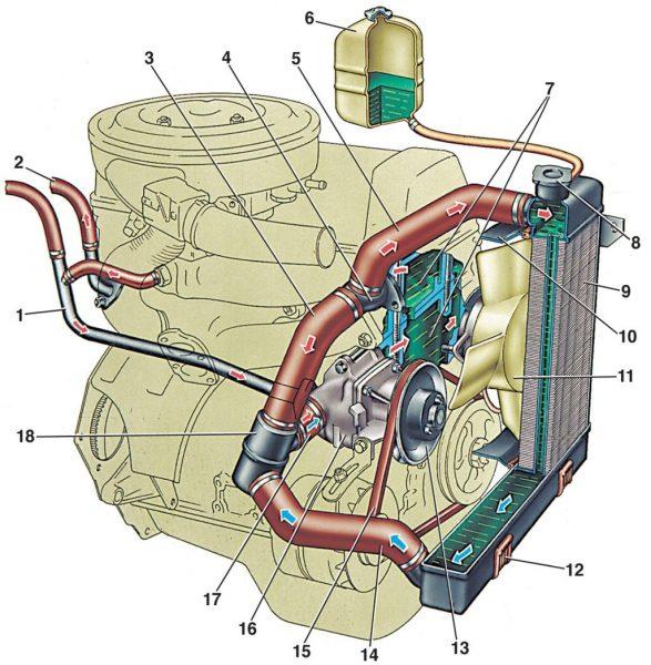 Устройство системы охлаждения ВАЗ-2107