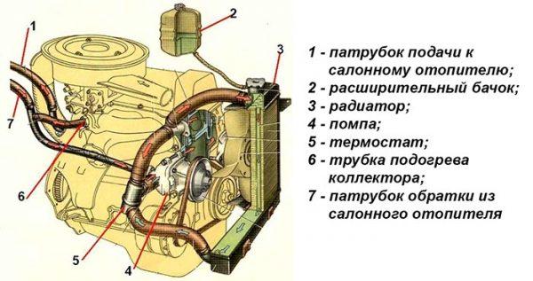 Устройство системы охлаждения двигателя ВАЗ 2106