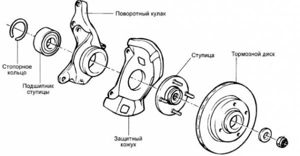 Схема элементов ступицы