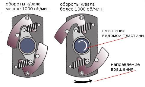 Схема работы центробежного регулятора