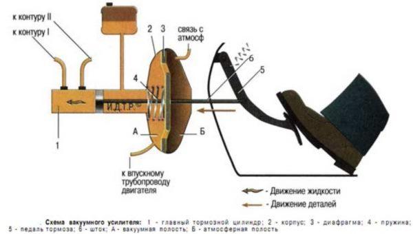 Принцип работы тормозной педали