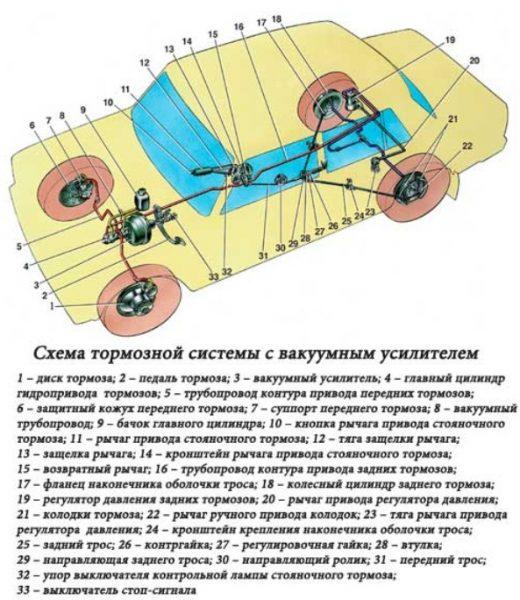 Тормозная система ВАЗ 2106