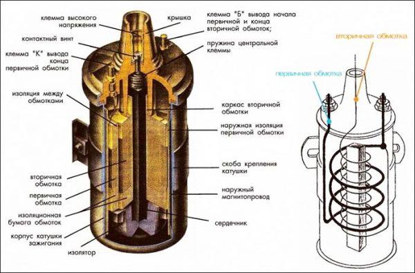Устройство катушки зажигания ВАЗ 2106