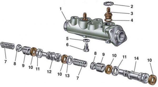 Основные элементы тормозного цилиндра