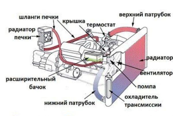 Система охлаждения двигателя ВАЗ 2107