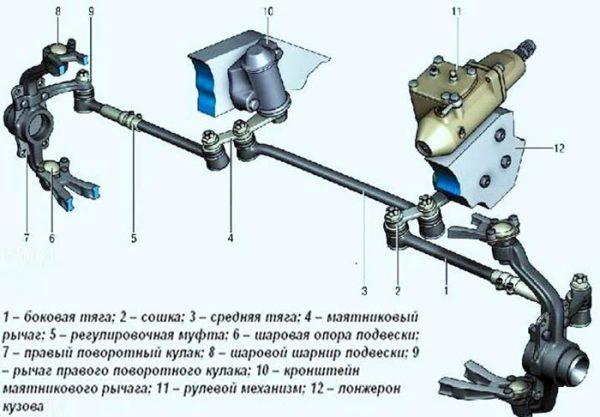Устройство рулевой трапеции ВАЗ 2101—2107