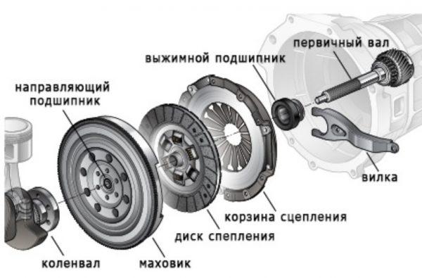 Устройство сцепления ВАЗ 2106