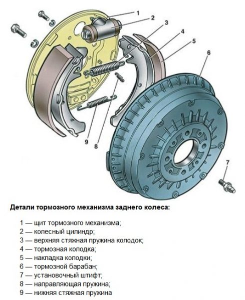 Устройство задних тормозов ВАЗ 2107