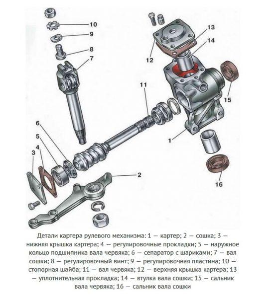 Устройство рулевого редуктора ВАЗ 2106
