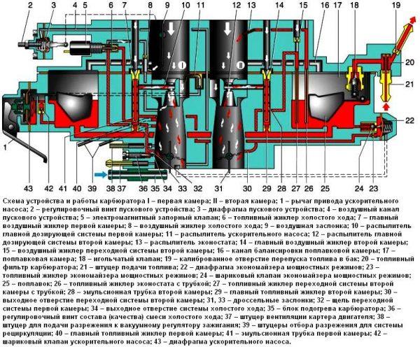 Схематичное строение «Солекс» 21073