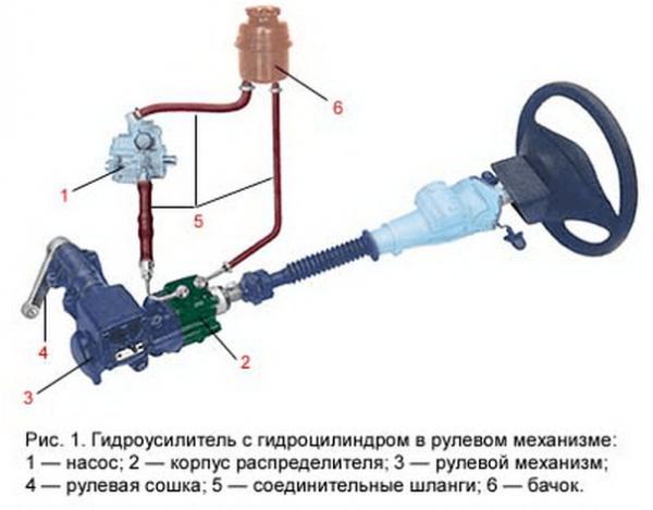 Схема ГУР ВАЗ 2107