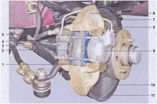 Конструкция передних тормозов