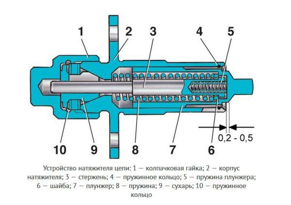 Устройство механического натяжителя