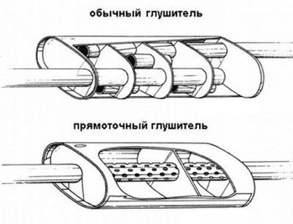 Конструкция стокового и прямоточного глушителя «Жигулей»