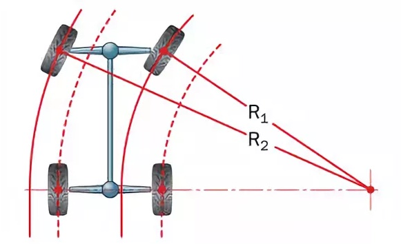 Радиус колёс