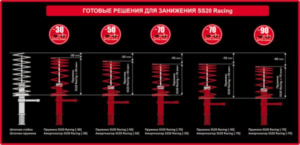 Стандарты занижения пружин SS20