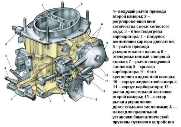Устройство карбюратора ВАЗ 2107