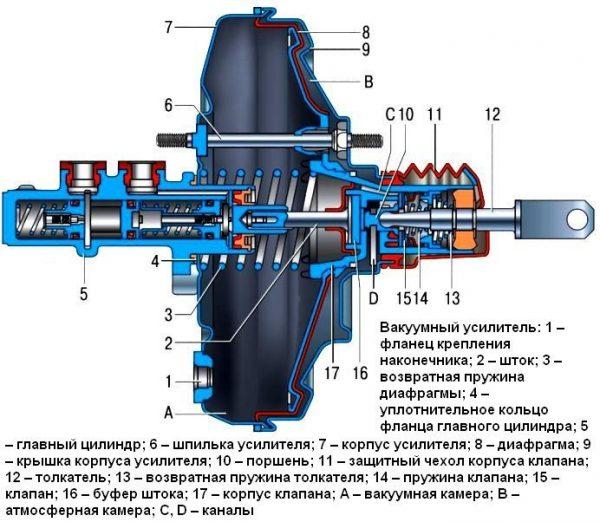Схема ВУТ ВАЗ 2106
