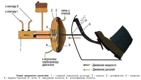 Схема работы вакуумного усилителя тормозов