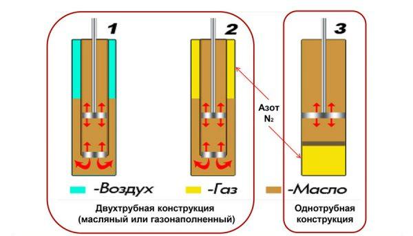 Газо-масляные амортизаторы