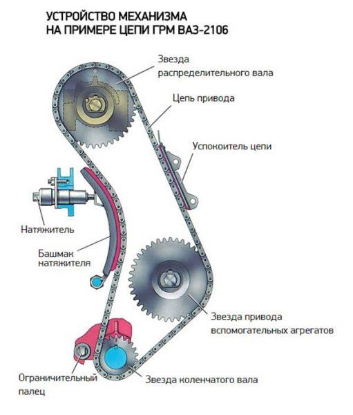 Схема цепного привода ГРМ «Жигулей»