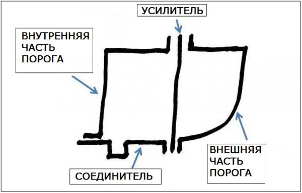 Конструкция порога