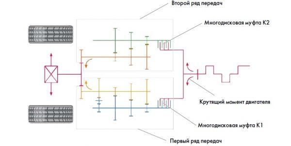 Принципиальная схема коробки DSG