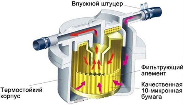Устройство топливного фильтра Volkswagen Golf