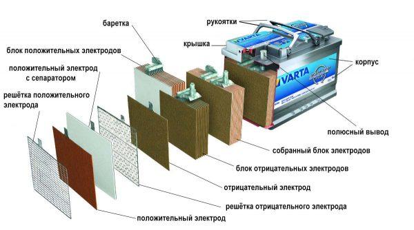 Схематическое устройство АКБ Varta