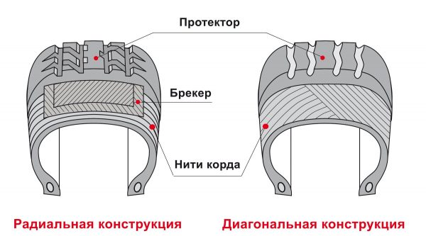 Конструкция шин