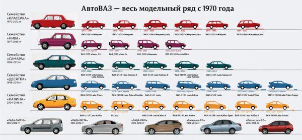 Модельный ряд АвтоВаз
