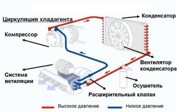 Устройство кондиционера «Приоры»